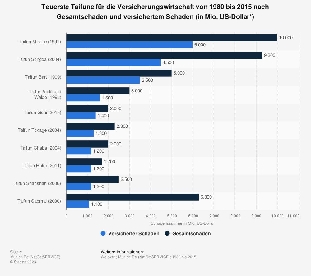 Statistik: Teuerste Taifune für die Versicherungswirtschaft von 1980 bis 2015 nach Gesamtschaden und versichertem Schaden (in Mio. US-Dollar*) | Statista