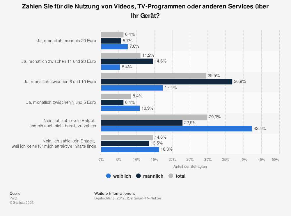 Statistik: Zahlen Sie für die Nutzung von Videos, TV-Programmen oder anderen Services über Ihr Gerät? | Statista