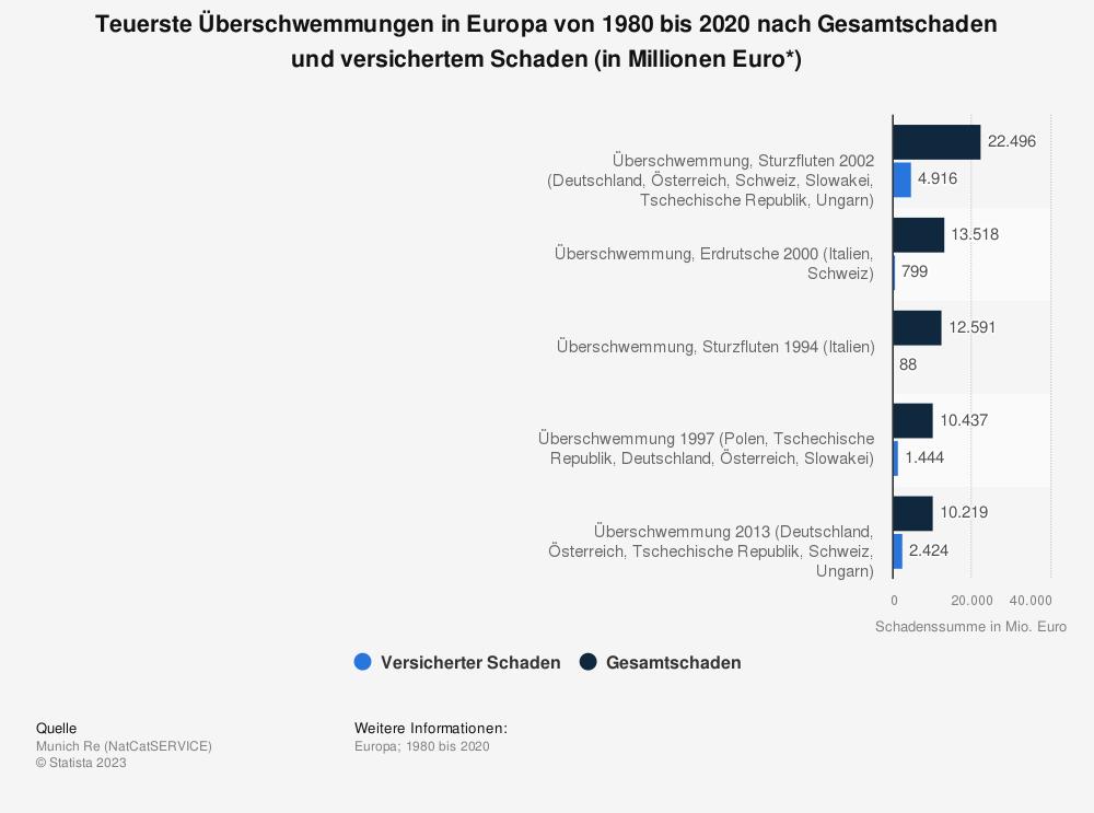 Statistik: Teuerste Überschwemmungen für die Versicherungswirtschaft in Europa von 1980 bis 2010 nach Gesamtschaden und versichertem Schaden (in Millionen Euro*) | Statista