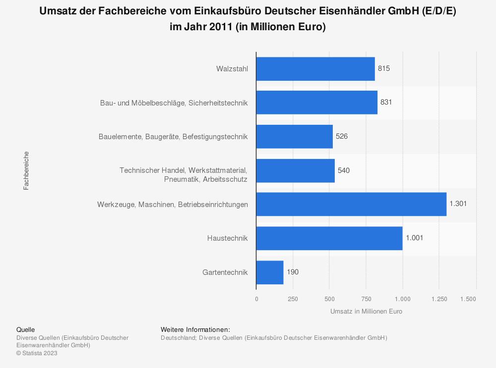 Statistik: Umsatz der Fachbereiche vom Einkaufsbüro Deutscher Eisenhändler GmbH (E/D/E) im Jahr 2011 (in Millionen Euro) | Statista