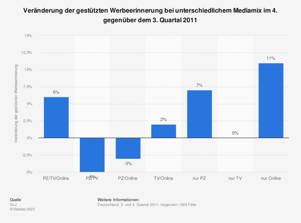 Statistik: Veränderung der gestützten Werbeerinnerung bei unterschiedlichem Mediamix im 4. gegenüber dem 3. Quartal 2011 | Statista