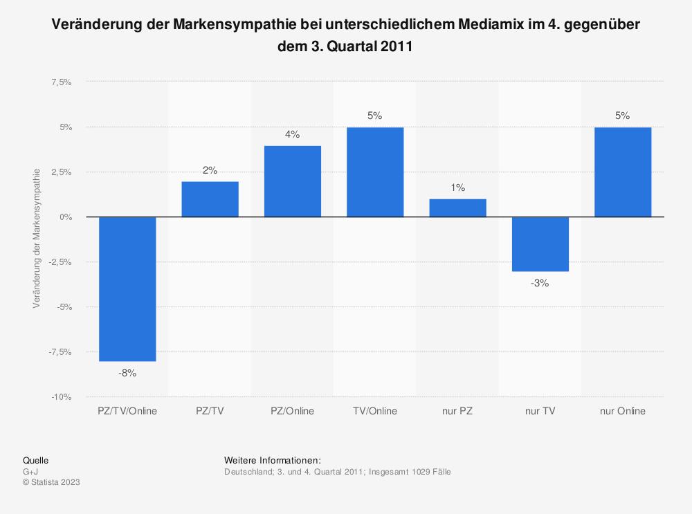Statistik: Veränderung der Markensympathie bei unterschiedlichem Mediamix im 4. gegenüber dem 3. Quartal 2011 | Statista