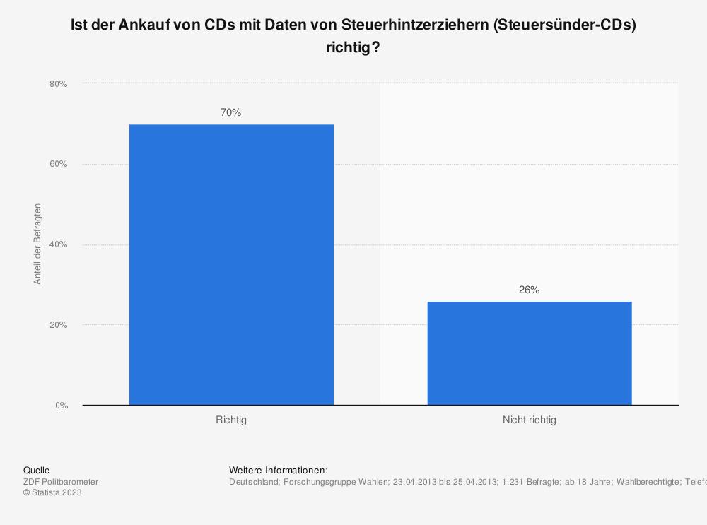 Statistik: Ist der Ankauf von CDs mit Daten von Steuerhintzerziehern (Steuersünder-CDs) richtig? | Statista