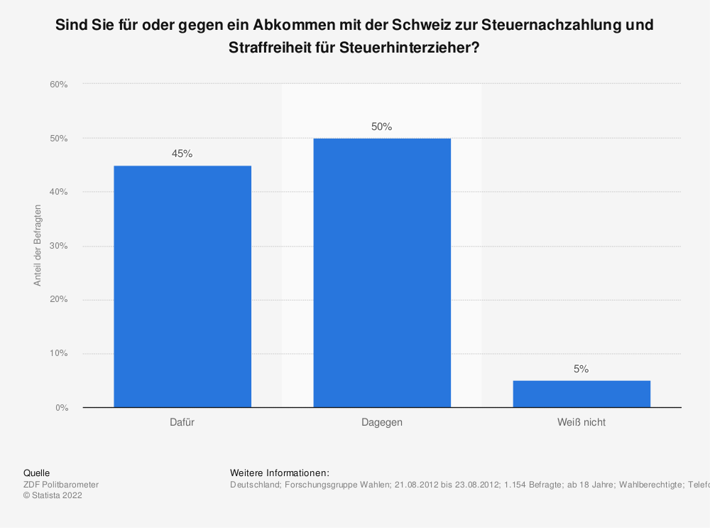 Statistik: Sind Sie für oder gegen ein Abkommen mit der Schweiz zur Steuernachzahlung und Straffreiheit für Steuerhinterzieher? | Statista