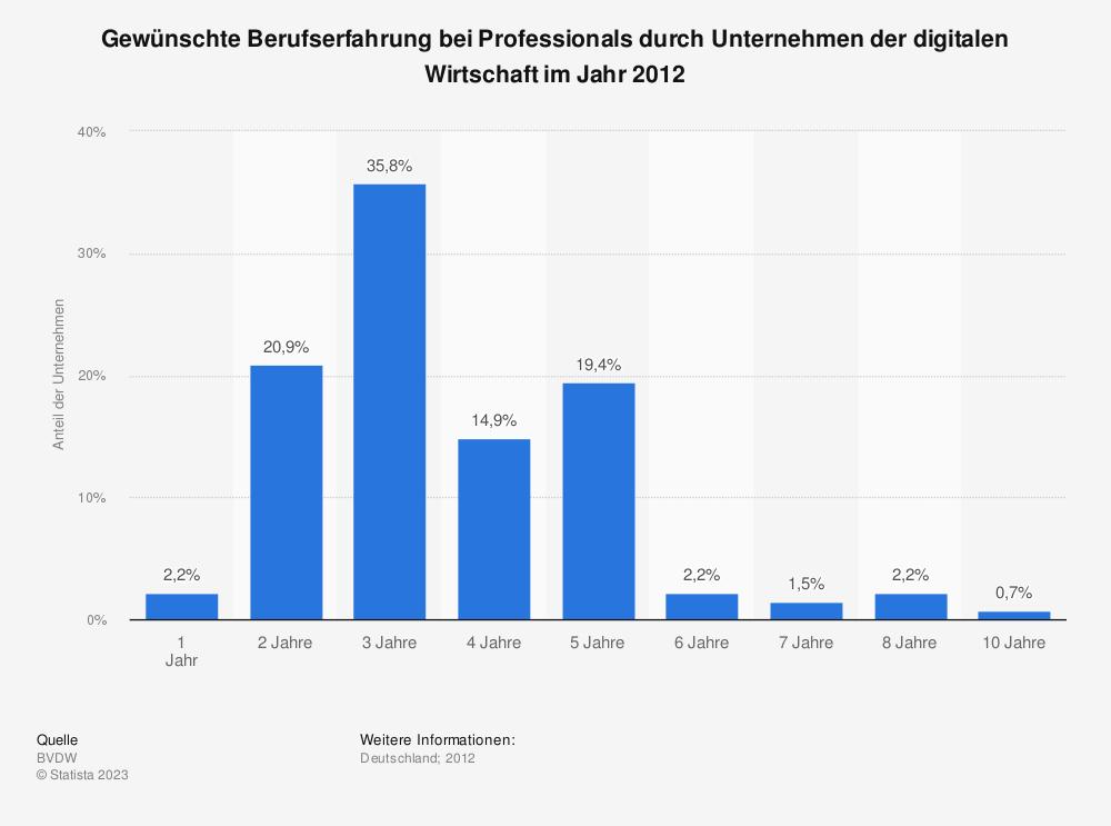 Statistik: Gewünschte Berufserfahrung bei Professionals durch Unternehmen der digitalen Wirtschaft im Jahr 2012 | Statista