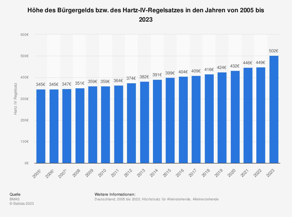Statistik: Höhe des Hartz IV Regelsatzes von 2005 bis 2021 | Statista