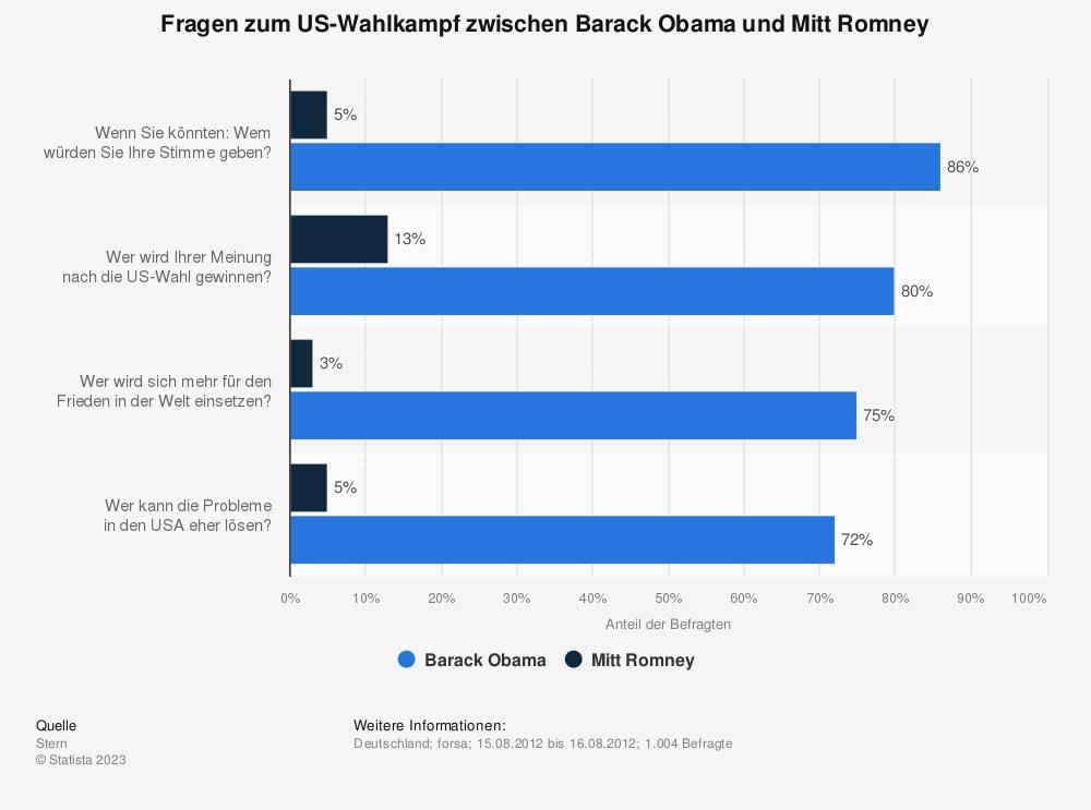 Statistik: Fragen zum US-Wahlkampf zwischen Barack Obama und Mitt Romney | Statista