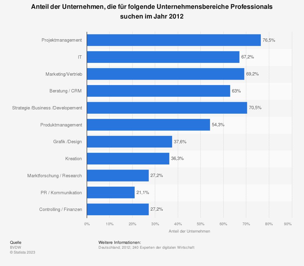 Statistik: Anteil der Unternehmen, die für folgende Unternehmensbereiche Professionals suchen im Jahr 2012 | Statista