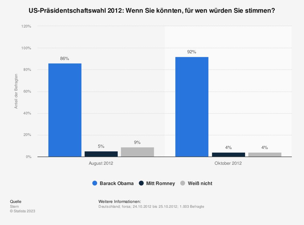 Statistik: US-Präsidentschaftswahl 2012: Wenn Sie könnten, für wen würden Sie stimmen? | Statista