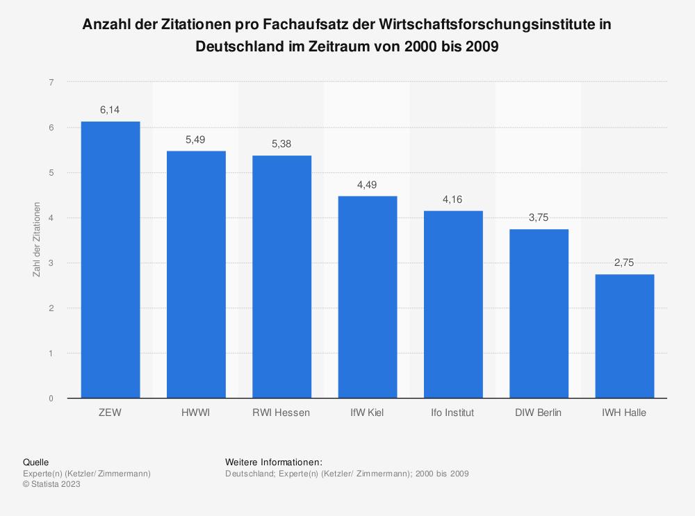 Statistik: Anzahl der Zitationen pro Fachaufsatz der Wirtschaftsforschungsinstitute in Deutschland im Zeitraum von 2000 bis 2009 | Statista