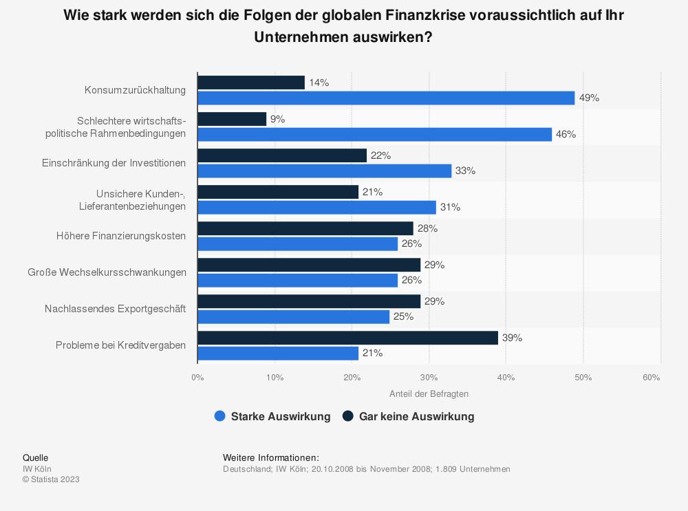 Statistik: Wie stark werden sich die Folgen der globalen Finanzkrise voraussichtlich auf Ihr Unternehmen auswirken? | Statista