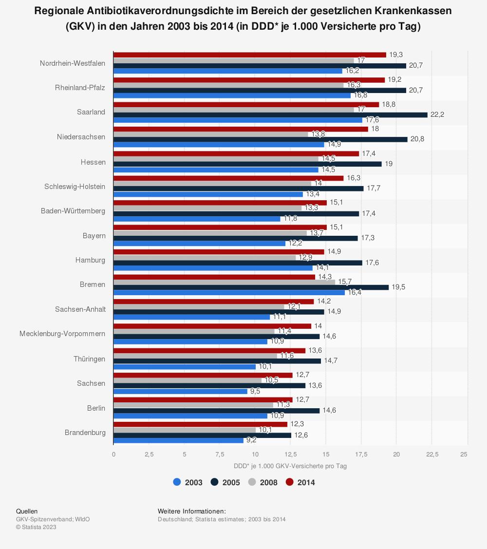 Statistik: Regionale Antibiotikaverordnungsdichte im Bereich der gesetzlichen Krankenkassen (GKV) in den Jahren 2003 bis 2014 (in DDD* je 1.000 Versicherte pro Tag) | Statista