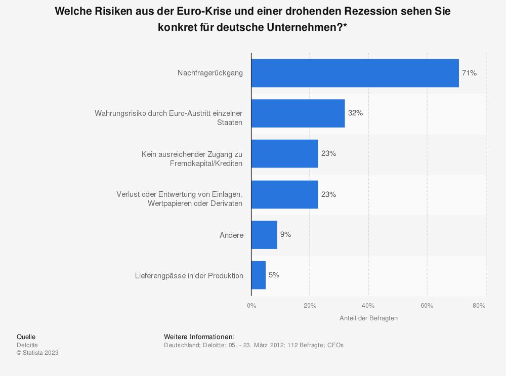 Statistik: Welche Risiken aus der Euro-Krise und einer drohenden Rezession sehen Sie konkret für deutsche Unternehmen?* | Statista