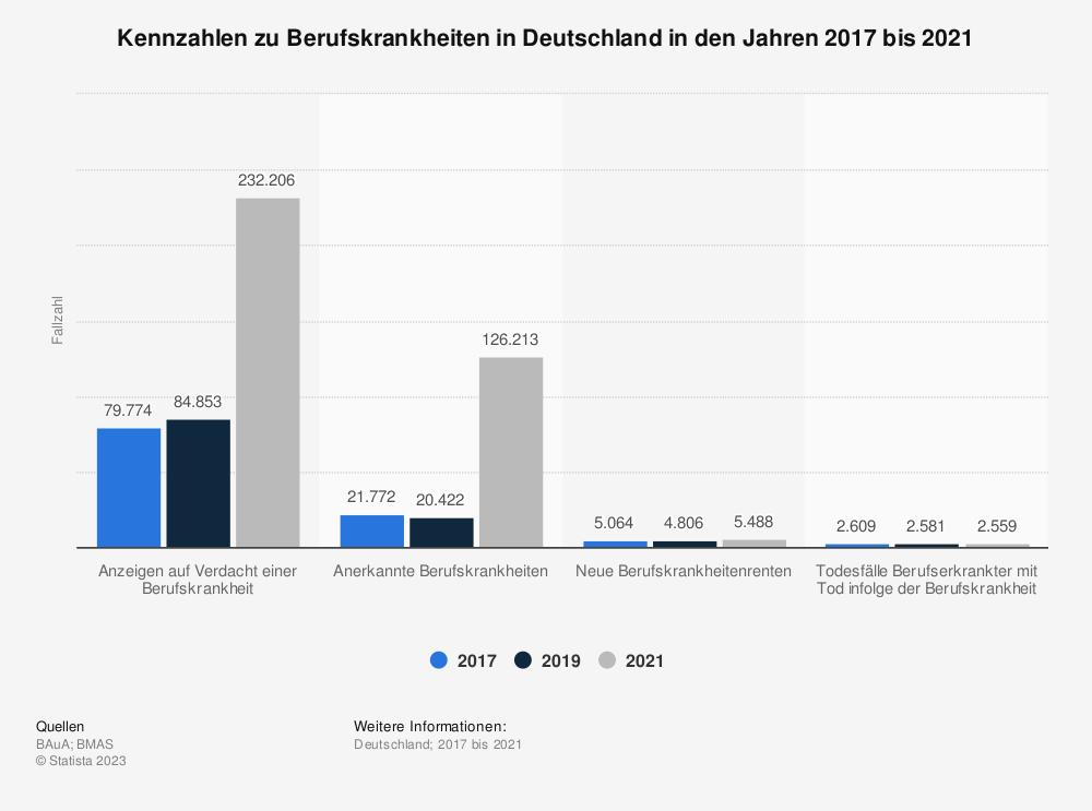 Statistik: Kennzahlen zu Berufskrankheiten in Deutschland in den Jahren 2014 bis 2018 | Statista