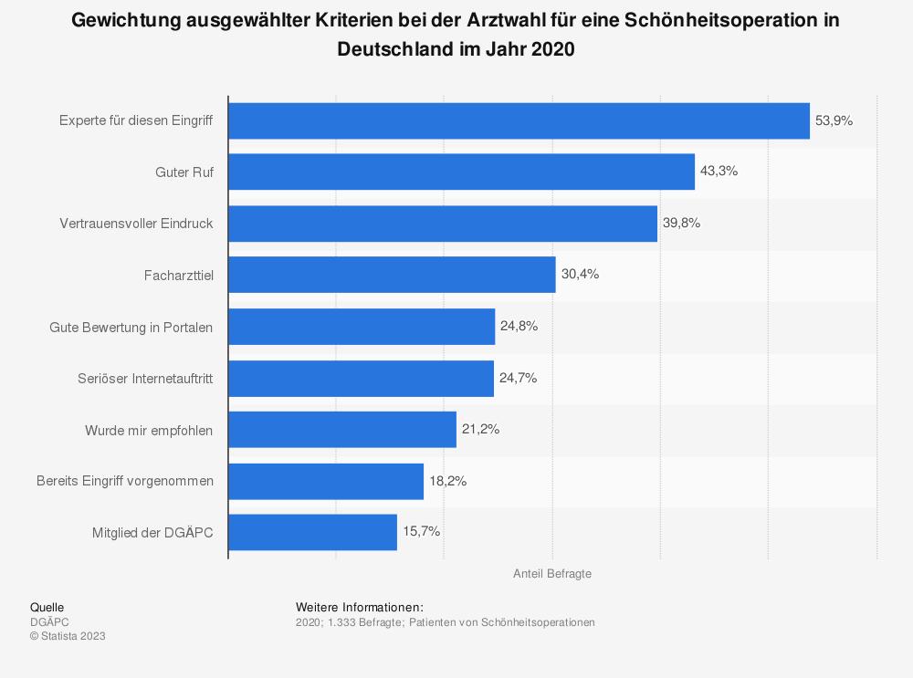 Statistik: Gewichtung ausgewählter Kriterien bei der Arztwahl für eine Schönheitsoperation in Deutschland im Jahr 2018 | Statista