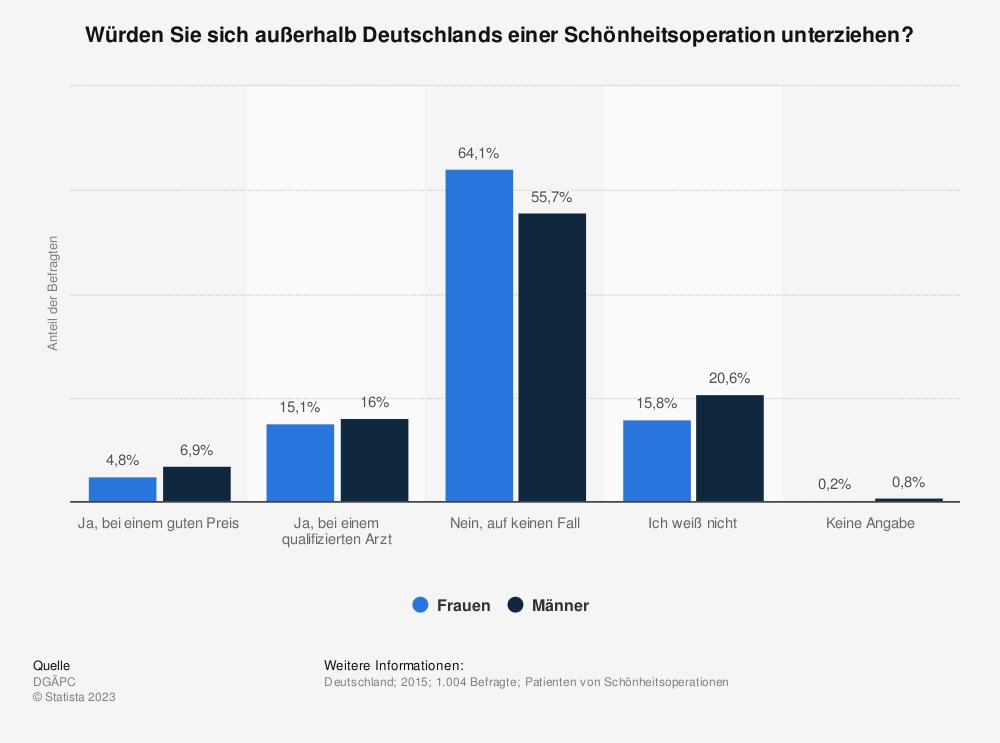 Statistik: Würden Sie sich außerhalb Deutschlands einer Schönheitsoperation unterziehen? | Statista