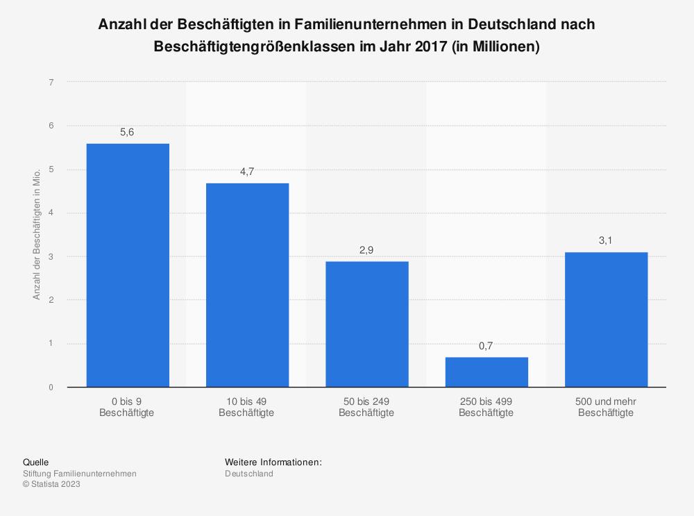 Statistik: Welche Konflikte gibt es in Ihrem Familienunternehmen? | Statista