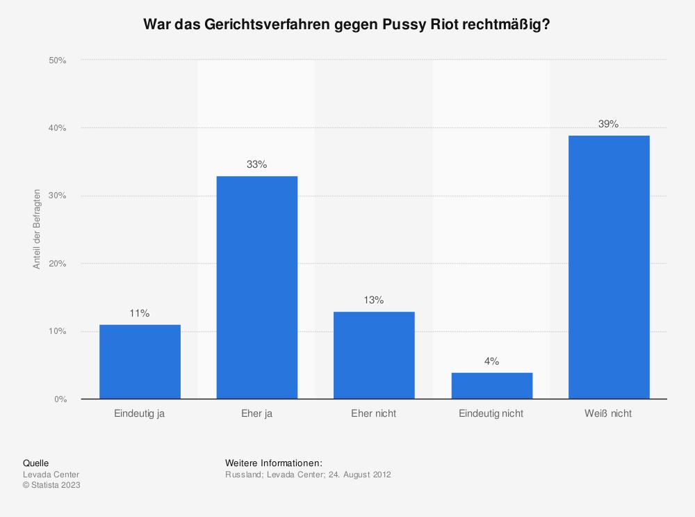 Statistik: War das Gerichtsverfahren gegen Pussy Riot rechtmäßig? | Statista