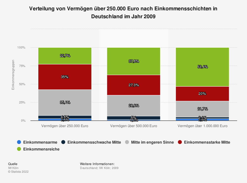 Statistik: Verteilung von Vermögen über 250.000 Euro nach Einkommensschichten in Deutschland im Jahr 2009 | Statista