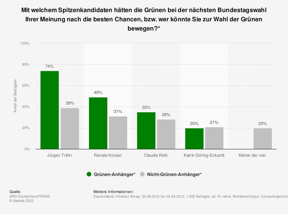 Statistik: Mit welchem Spitzenkandidaten hätten die Grünen bei der nächsten Bundestagswahl Ihrer Meinung nach die besten Chancen, bzw. wer könnte Sie zur Wahl der Grünen bewegen?* | Statista