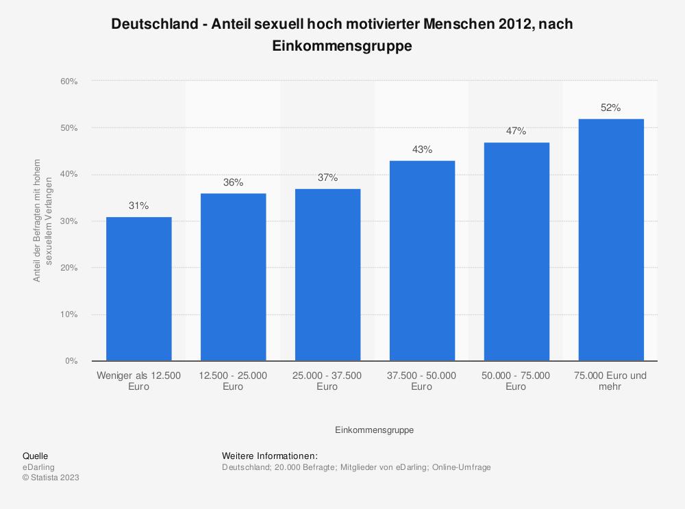 Statistik: Deutschland - Anteil sexuell hoch motivierter Menschen 2012, nach Einkommensgruppe | Statista
