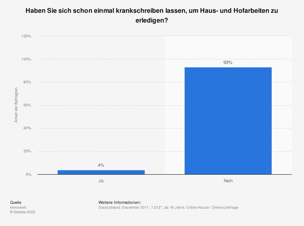 Statistik: Haben Sie sich schon einmal krankschreiben lassen, um Haus- und Hofarbeiten zu erledigen? | Statista