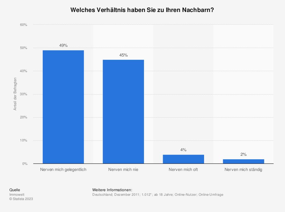 Statistik: Welches Verhältnis haben Sie zu Ihren Nachbarn? | Statista