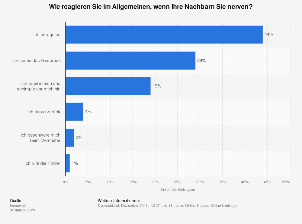 Statistik: Wie reagieren Sie im Allgemeinen, wenn Ihre Nachbarn Sie nerven? | Statista