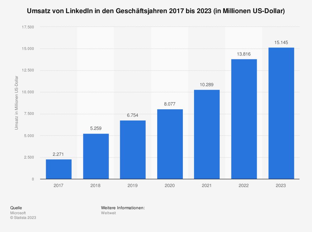 Umsatz von LinkedIn-Werbung weltweit 2007 bis 2015 (in Millionen US-Dollar) | Statista
