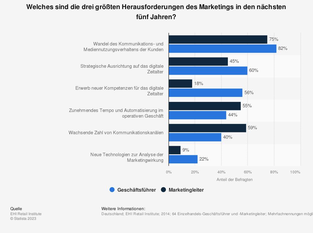 Statistik: Welches sind die drei größten Herausforderungen des Marketings in den nächsten fünf Jahren? | Statista