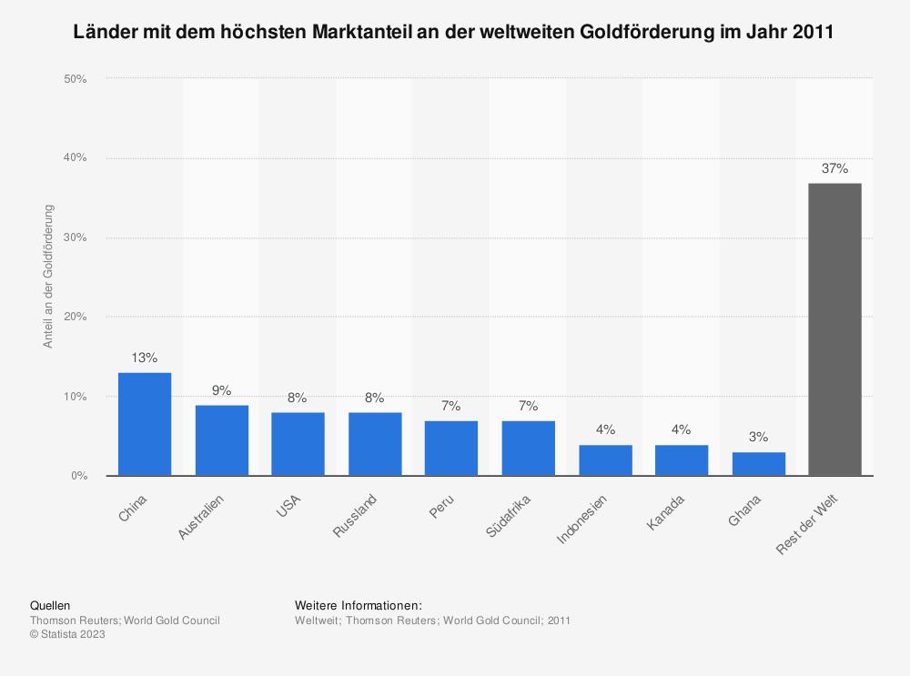 Statistik: Länder mit dem höchsten Marktanteil an der weltweiten Goldförderung im Jahr 2011 | Statista