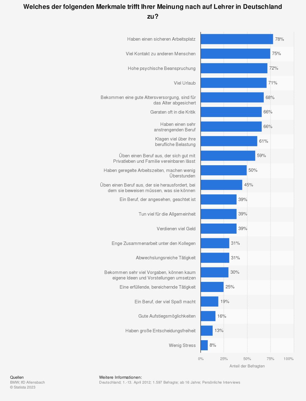 Statistik: Welches der folgenden Merkmale trifft Ihrer Meinung nach auf Lehrer in Deutschland zu? | Statista