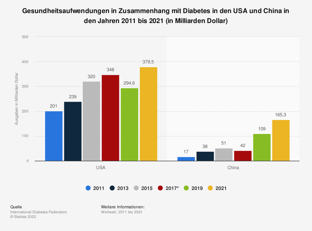 Statistik: Gesundheitsaufwendungen in Zusammenhang mit Diabetes in den USA und China in den Jahren 2011 bis 2019 (in Milliarden Dollar) | Statista