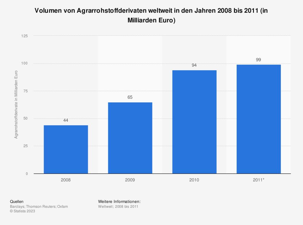 Statistik: Volumen von Agrarrohstoffderivaten weltweit in den Jahren 2008 bis 2011 (in Milliarden Euro) | Statista