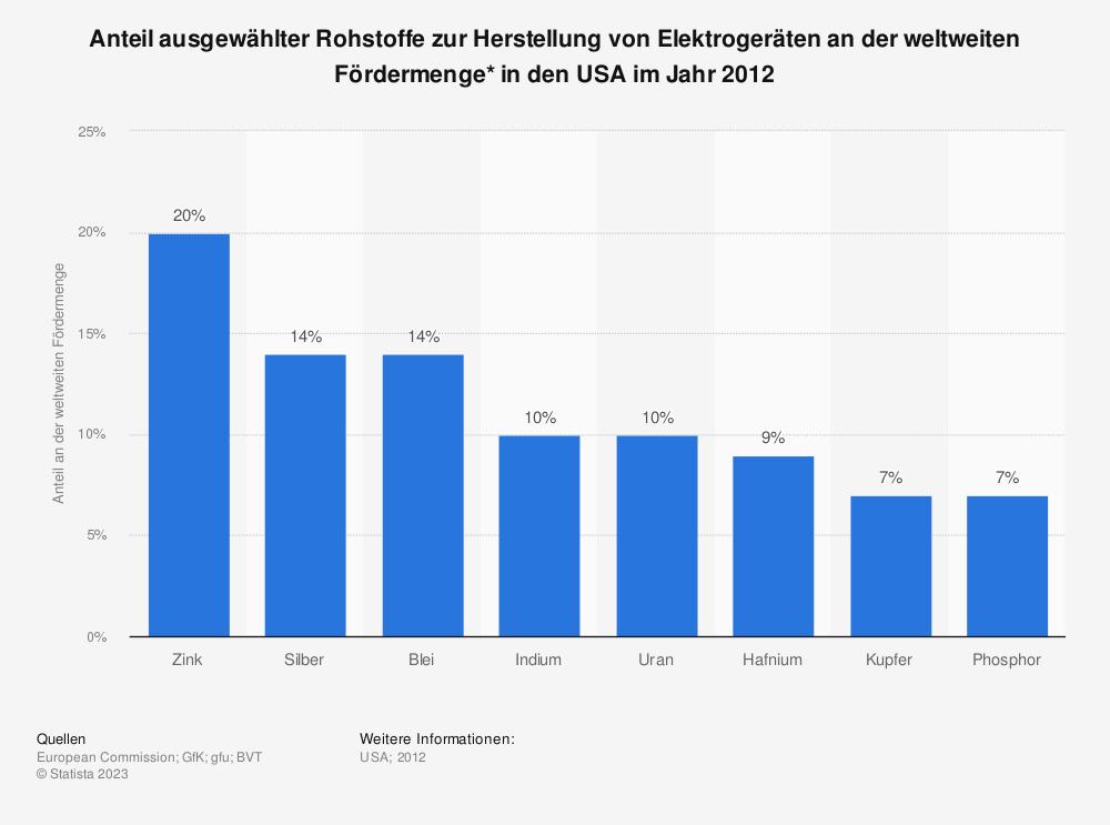 Statistik: Anteil ausgewählter Rohstoffe zur Herstellung von Elektrogeräten an der weltweiten Fördermenge* in den USA im Jahr 2012 | Statista