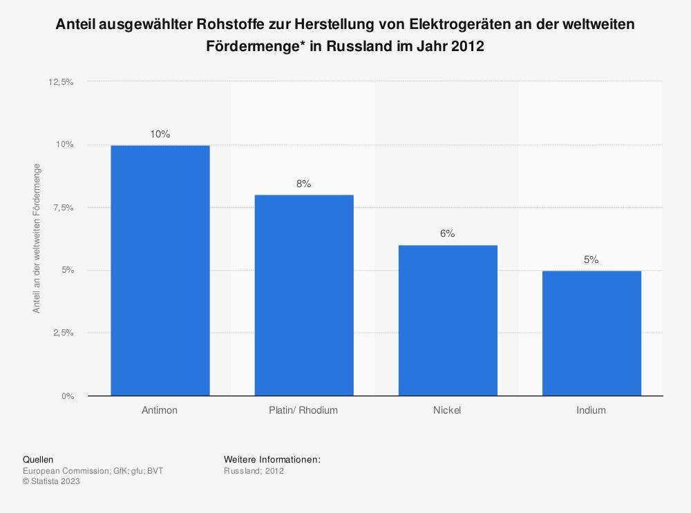 Statistik: Anteil ausgewählter Rohstoffe zur Herstellung von Elektrogeräten an der weltweiten Fördermenge* in Russland im Jahr 2012 | Statista