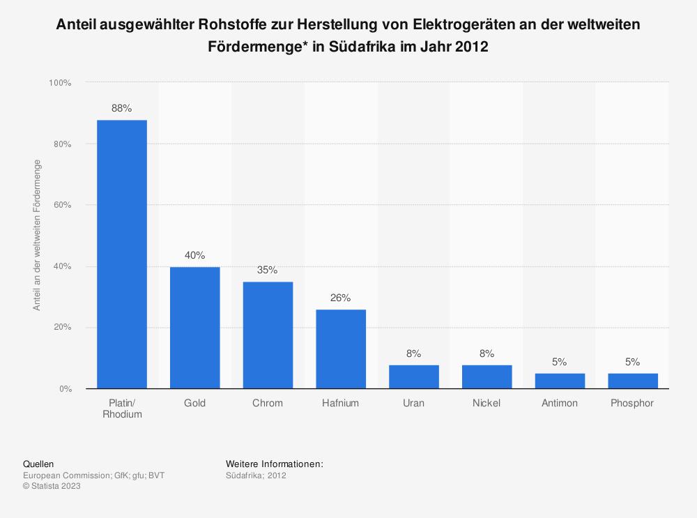 Statistik: Anteil ausgewählter Rohstoffe zur Herstellung von Elektrogeräten an der weltweiten Fördermenge* in Südafrika im Jahr 2012 | Statista