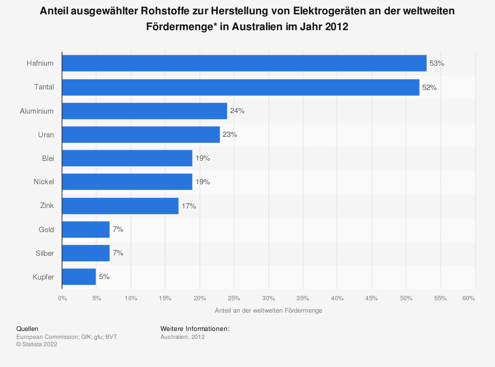 Statistik: Anteil ausgewählter Rohstoffe zur Herstellung von Elektrogeräten an der weltweiten Fördermenge* in Australien im Jahr 2012 | Statista