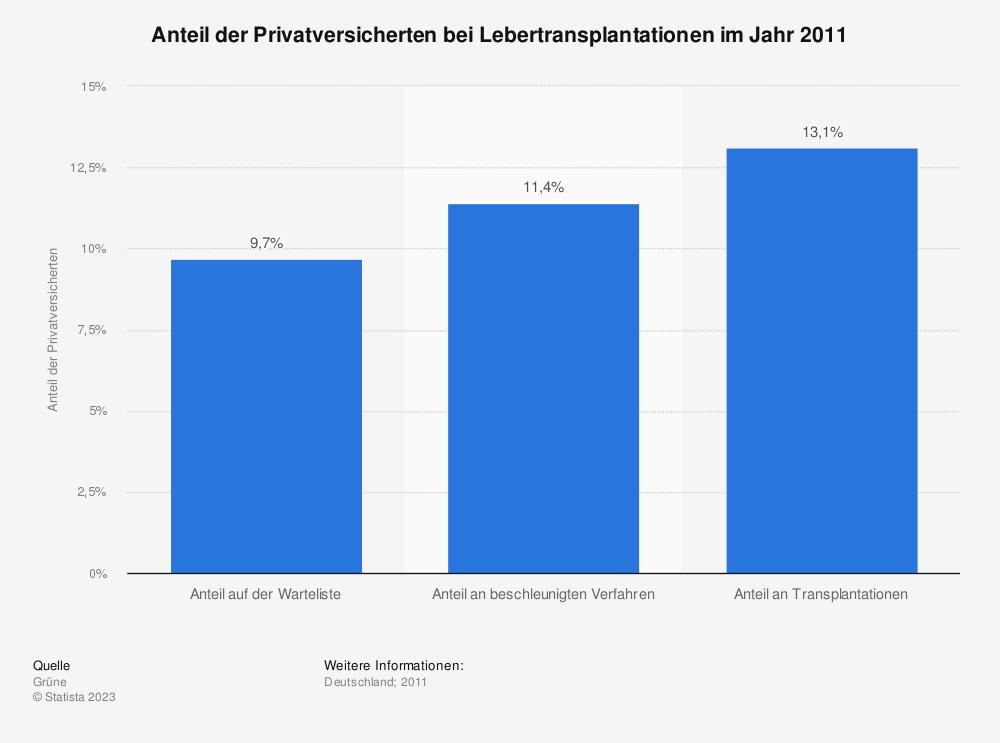 Statistik: Anteil der Privatversicherten bei Lebertransplantationen im Jahr 2011 | Statista