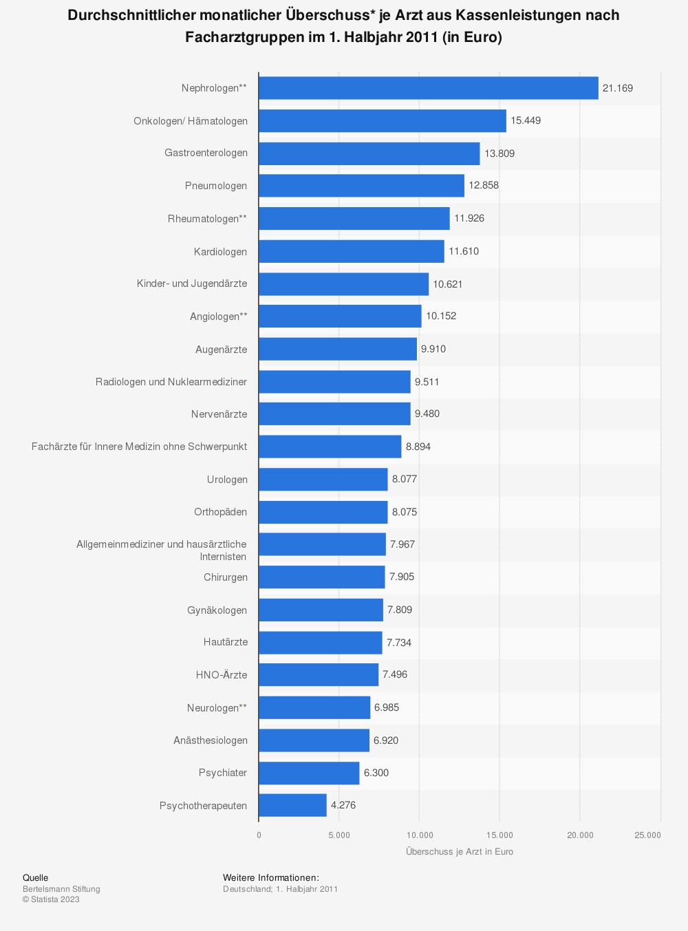 Statistik: Durchschnittlicher monatlicher Überschuss* je Arzt aus Kassenleistungen nach Facharztgruppen im 1. Halbjahr 2011 (in Euro) | Statista