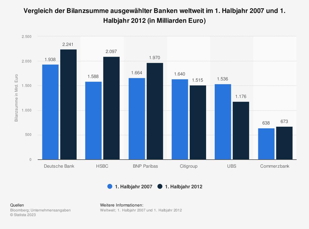 Statistik: Vergleich der Bilanzsumme ausgewählter Banken weltweit im 1. Halbjahr 2007 und 1. Halbjahr 2012 (in Milliarden Euro) | Statista