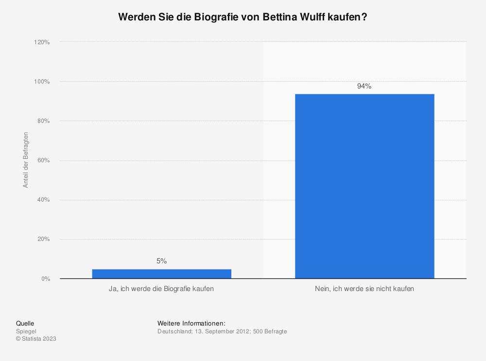 Statistik: Werden Sie die Biografie von Bettina Wulff kaufen? | Statista