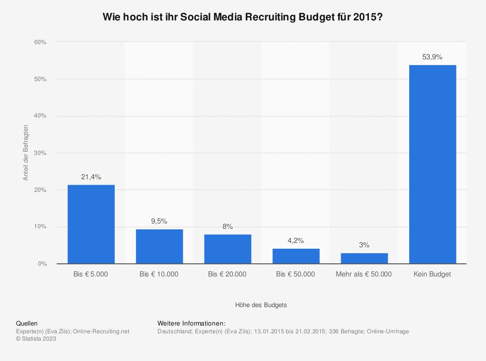 Statistik: Wie hoch ist ihr Social Media Recruiting Budget für 2015? | Statista