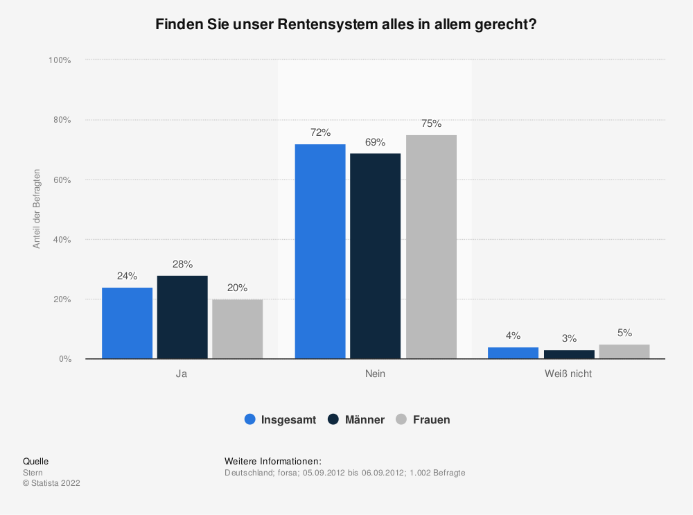 Statistik: Finden Sie unser Rentensystem alles in allem gerecht? | Statista