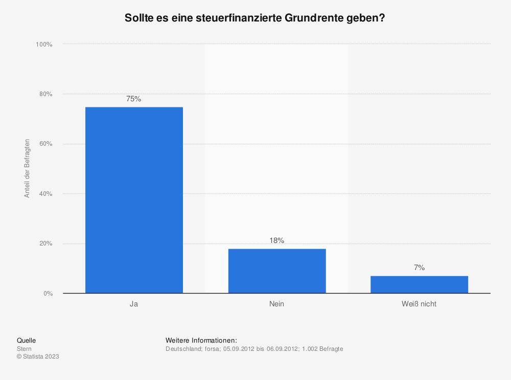 Statistik: Sollte es eine steuerfinanzierte Grundrente geben? | Statista