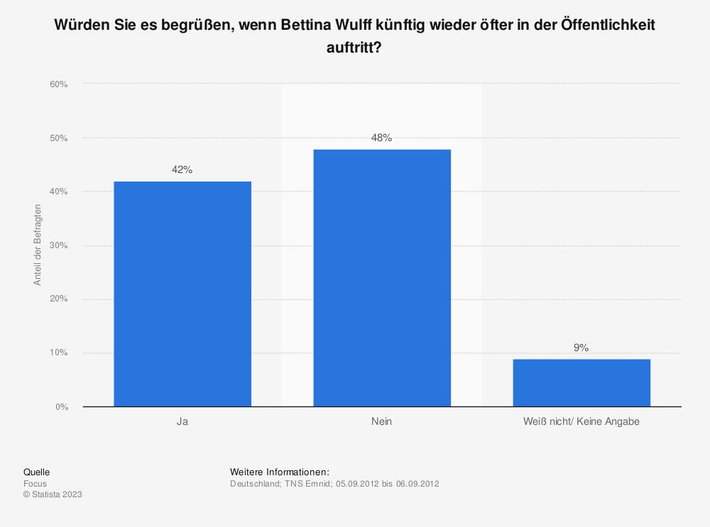 Statistik: Würden Sie es begrüßen, wenn Bettina Wulff künftig wieder öfter in der Öffentlichkeit auftritt? | Statista