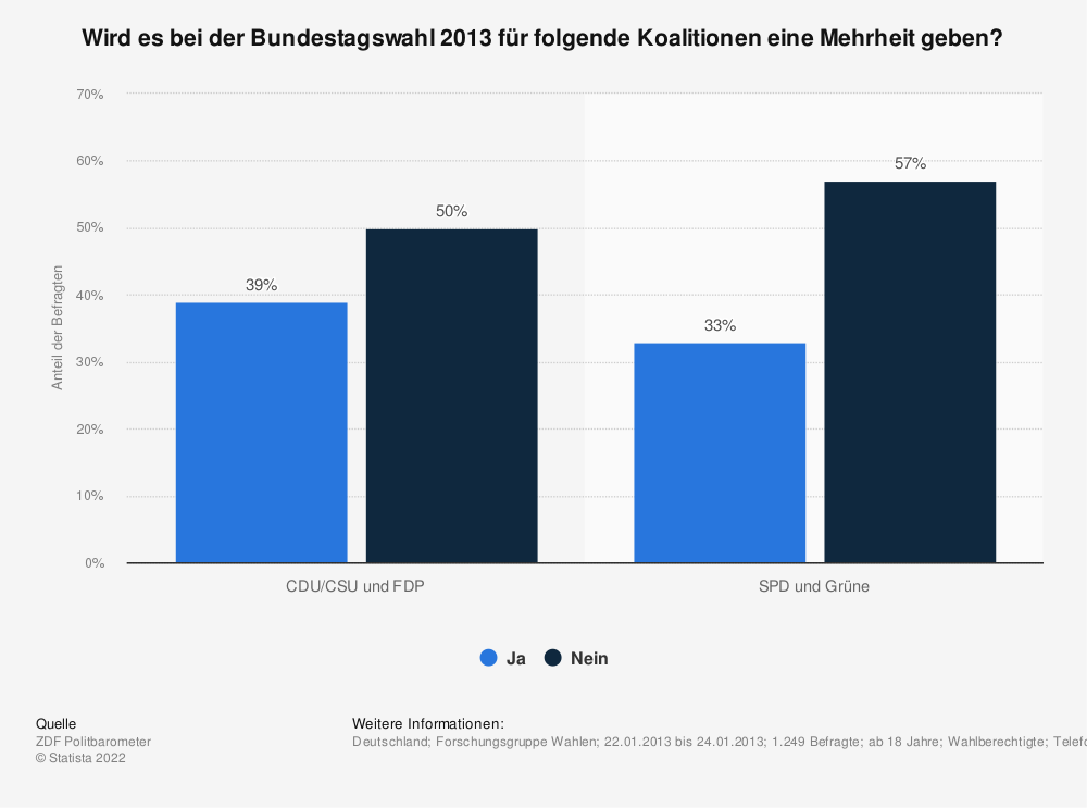 Statistik: Wird es bei der Bundestagswahl 2013 für folgende Koalitionen eine Mehrheit geben? | Statista