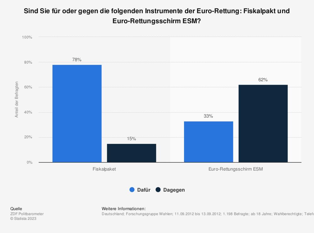 Statistik: Sind Sie für oder gegen die folgenden Instrumente der Euro-Rettung: Fiskalpakt und Euro-Rettungsschirm ESM? | Statista