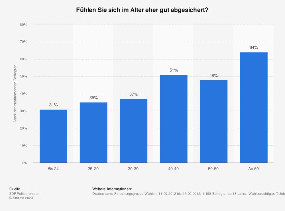 Statistik: Fühlen Sie sich im Alter eher gut abgesichert? | Statista