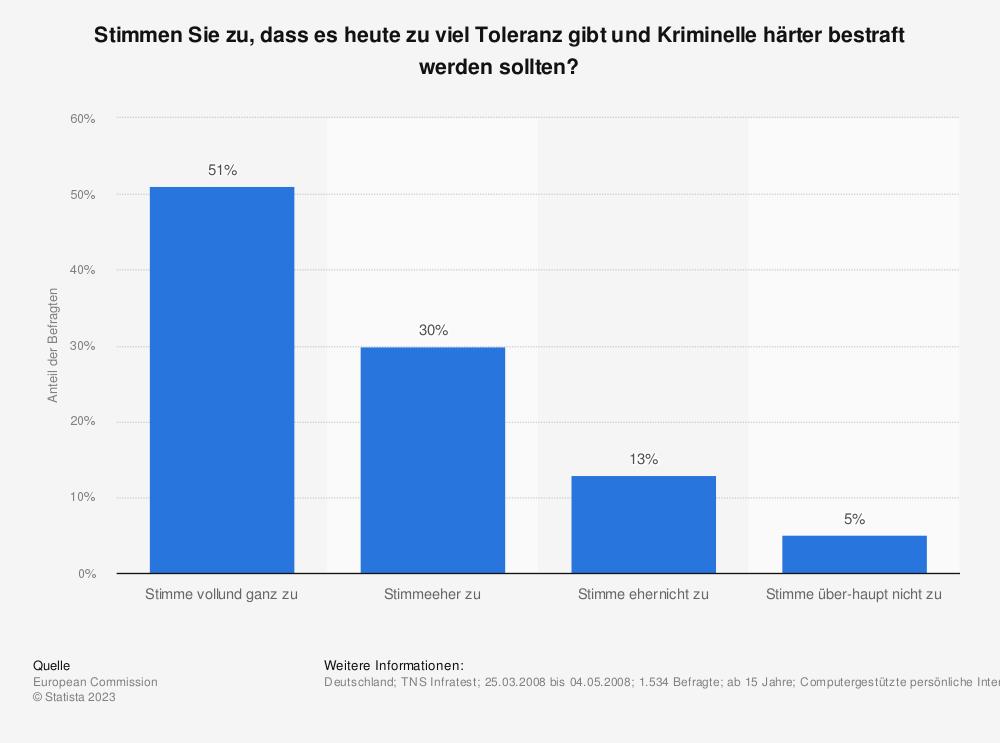 Statistik: Stimmen Sie zu, dass es heute zu viel Toleranz gibt und Kriminelle härter bestraft werden sollten? | Statista